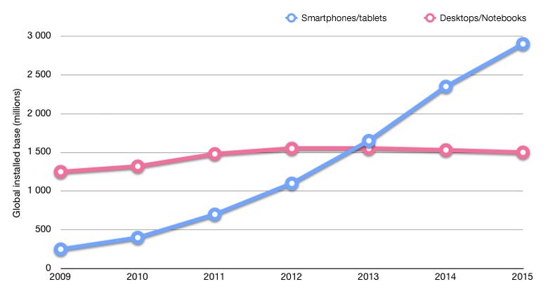mobile_vs_desktop_internet