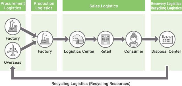 Different Types of Logistics Fields
