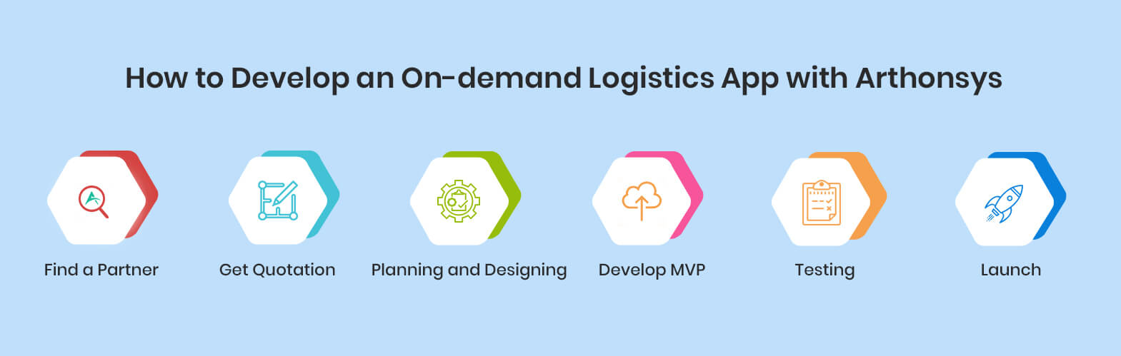 How to Develop an On-demand Logistics App with Arthonsys