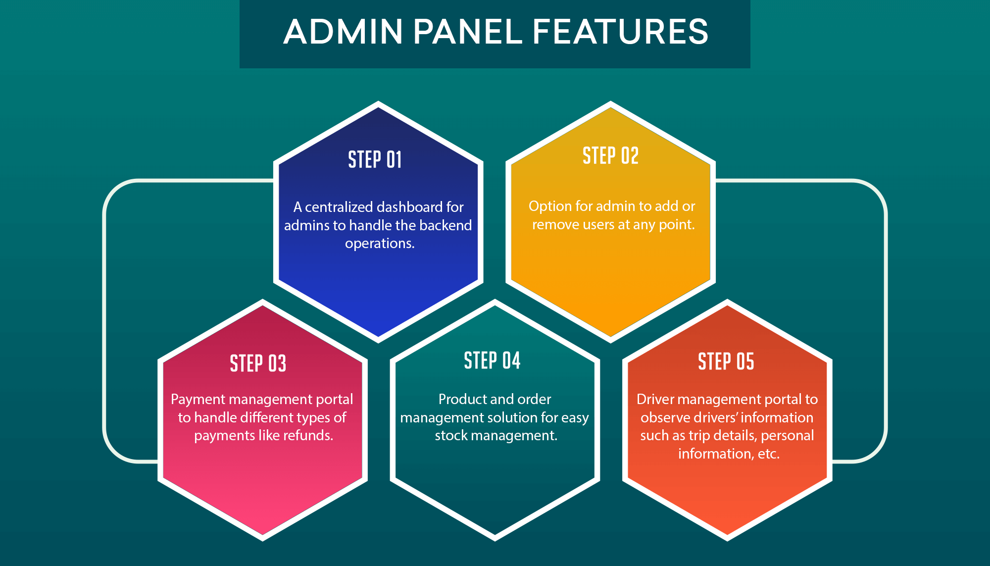 Admin panel features