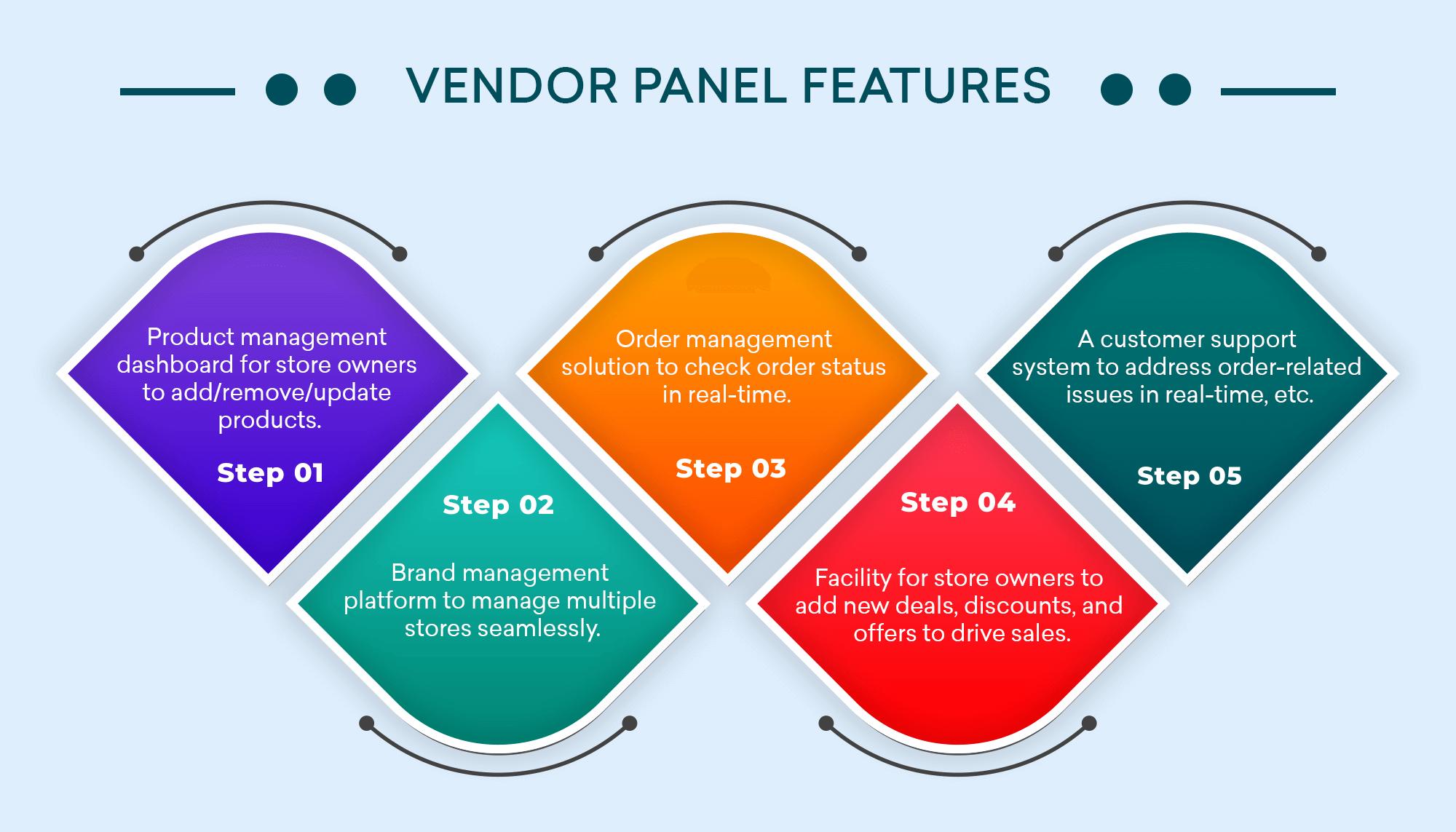 Vendor panel features