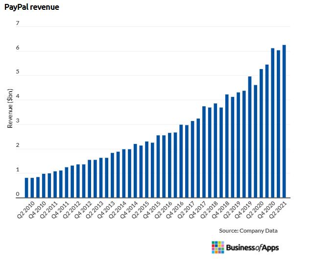 PayPal Annual Revenue